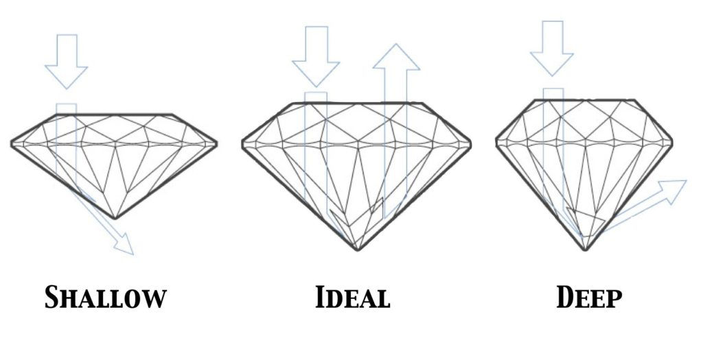 shallow cut, ideal cut, and deep cut of diamonds