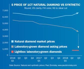 diamond prices 2016-2018