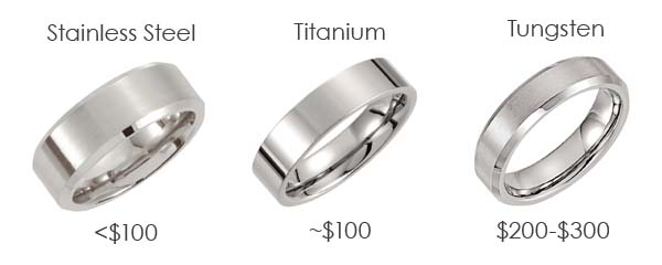 stainless steel vs titanium vs tungsten cost difference