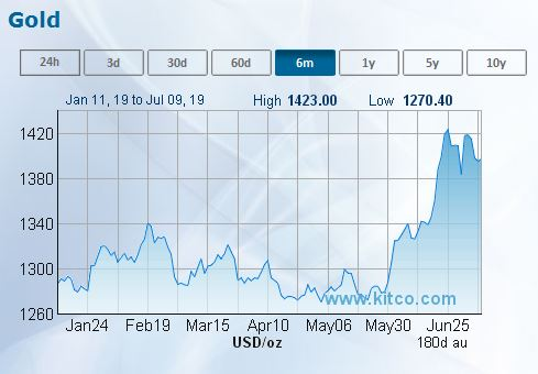 6 month gold price chart